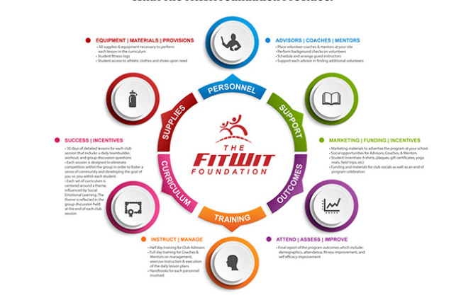 Fitwit Foundation